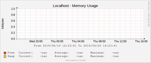 Localhost - Memory Usage