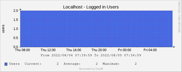 Localhost - Logged in Users