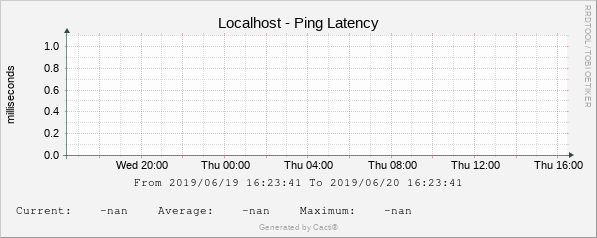 Localhost - Ping Latency