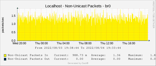 Localhost - Non-Unicast Packets - br0