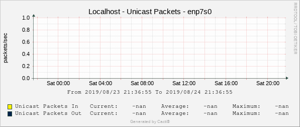 Localhost - Unicast Packets - eth0